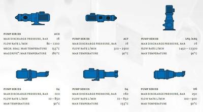 压缩机润滑系统油泵 ACE032L3NVBP三螺杆泵 IMO AB三螺杆泵