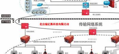生产RYS-KJ751煤矿瓦斯抽采管网监控系统生产厂家怎么使用价格