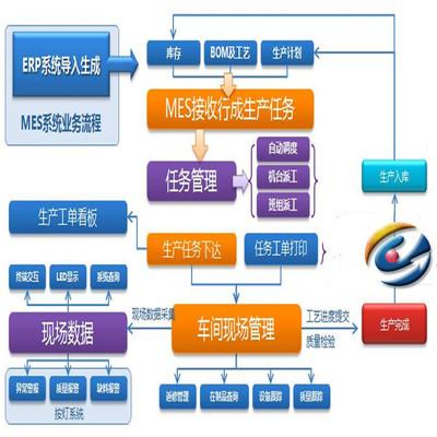 SPC质量分析系统 EMS综合能源系统 智慧工厂车间数据监控系统