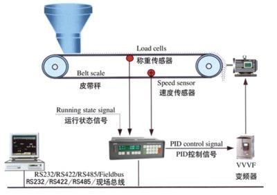 供高精度炼焦配煤控制系统焦化厂专用配煤设备