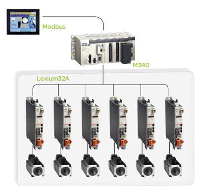 自动控制 工控软件 PC上位机软件 组态软件 运动控制 机器视觉