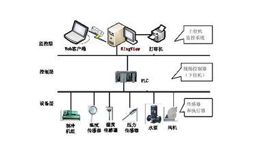 供应山东冷库运行监控管理系统自控信息化SCADA生产管理系统