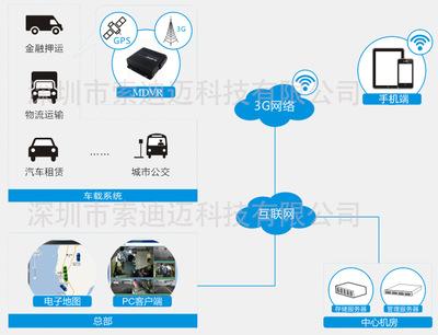 公务车4G车载定位北斗/GPS管理行车路线规划远程实时监控系统